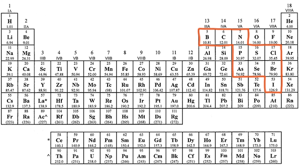 Nonmetals-That-Form-Polyatomic-Ions